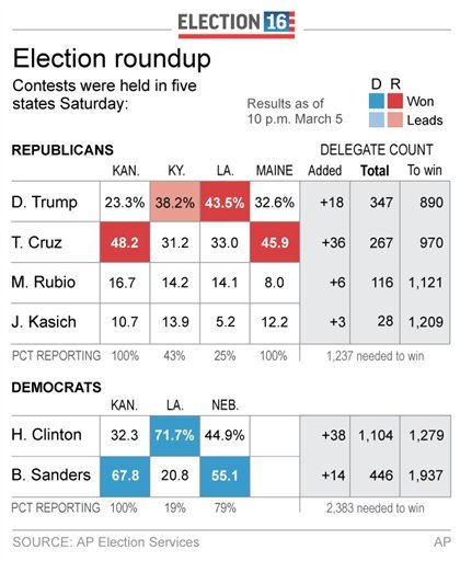 Graphic shows results of March 5 contests; updates vote counts, calls Kansas for Sanders; 2c x 4 inches; 96.3 mm x 101 mm;