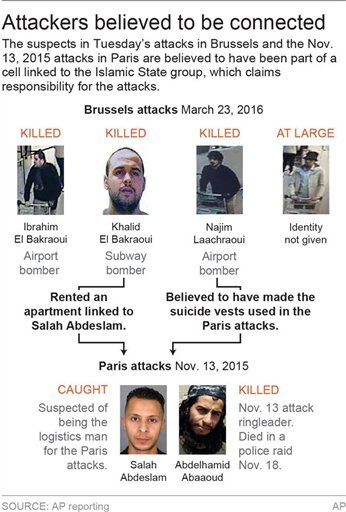 Updated identifies Najim Laachraoui as the third Brussels bomber: map locates Brussels airport and Maelbeek metro station the locations of deadly terrorist bombings; 2c x 3 1/2 inches; 96.3 mm x 88 mm;