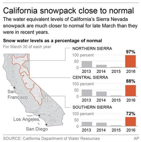 Graphic shows California snow water equivalent levels