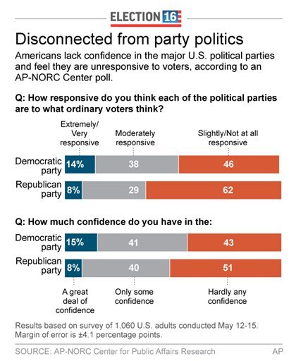 Graphic shows results of AP-NORC Center poll on feelings toward political party responsiveness; 2c x 4 inches; 96.3 mm x 101 mm;