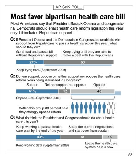 Graphic shows poll results on public opinion about health care