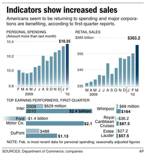 Graphic shows top first quarter corporate performers and includes spending indicators