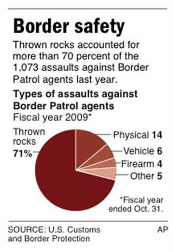 Graphic shows types of assaults against Border Patrol agents last year