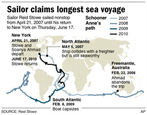 Map shows sailor's journey which he claims is the longest sea voyage in history.
