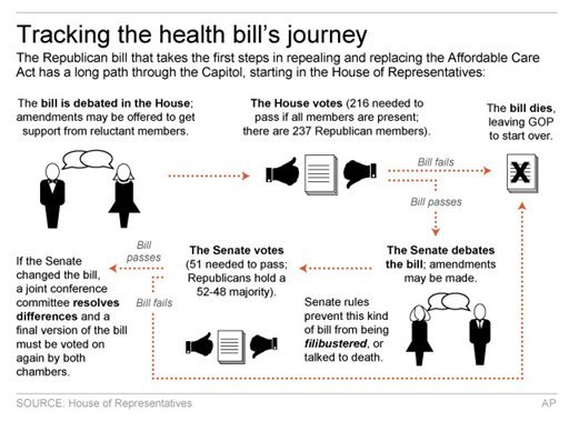 Graphic shows process of health care overhaul bill moving through Congress.