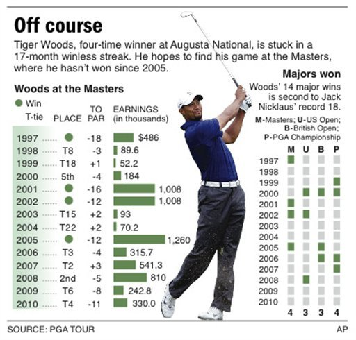 Graphic looks at how Tiger Woods has fared in Masters play; includes a look at his majors won