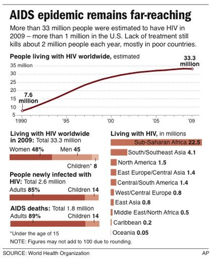 Graphic shows worldwide breakdown of those estimated to be living with HIV.
