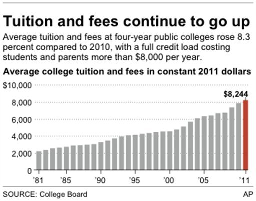 Chart shows average college tuition and fees for four-year public colleges from 1981-2011.