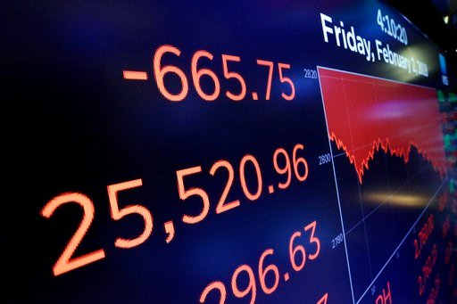The stock market closed sharply lower, extending a weeklong slide, as the Dow Jones industrial average plunged more than 600 points. (AP Photo/Richard Drew)