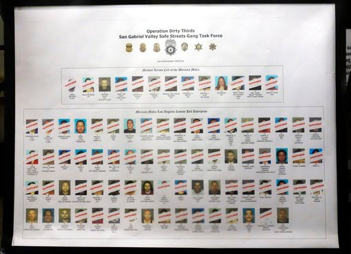 A poster at a news conference shows suspects captured and at large as authorities announce indictments against the Mexican Mafia in Los Angeles Wednesday, May 23, 2018. (AP Photo/Brian Melley)