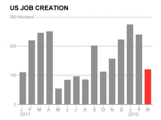 The U.S. job market slowed in March as companies hit the brakes on hiring amid uncertainty about the economy's growth prospects. (AP Graphic)