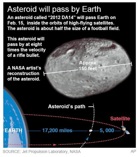 © Graphic shows details of a Feb. 15 asteroid that will come close to Earth.