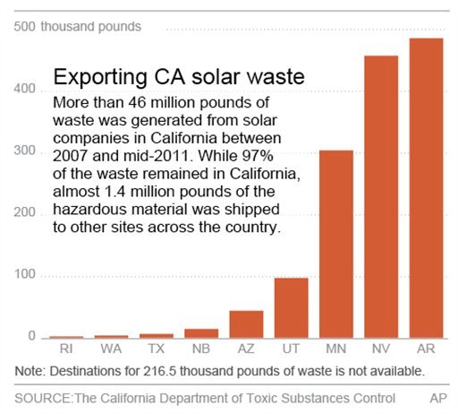 © Chart shows the amount of waste generated from solar companies in California that was shipped to other states for disposal.