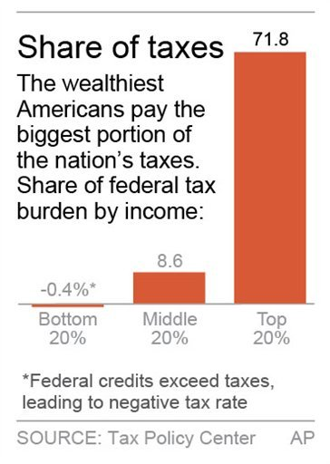 © Chart shows share of federal taxes by income.