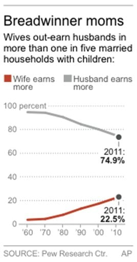 Chart shows earning trends for married families since