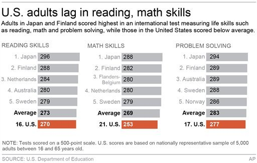 Graphic shows how countries scored in international adult literacy test.