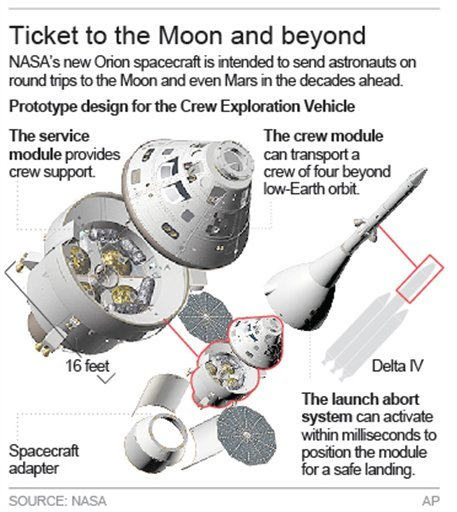 Graphic gives details on the Orion Crew Exploration Vehicle.