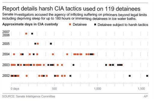 """Graphic gives details of CIA detainees and which were subjected to """"enhanced interrogation techniques."""""""