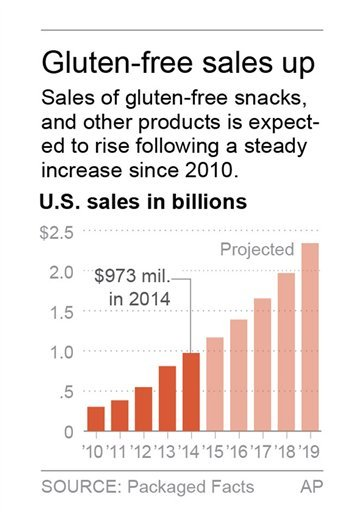 Graphic shows U.S. retail sales of gluten-free foods, 2010 through 2014 and projected sales through 2019