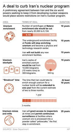 Graphic shows major elements of Iranian nuclear deal; 2c x 6 inches; 96.3 mm x 152 mm;