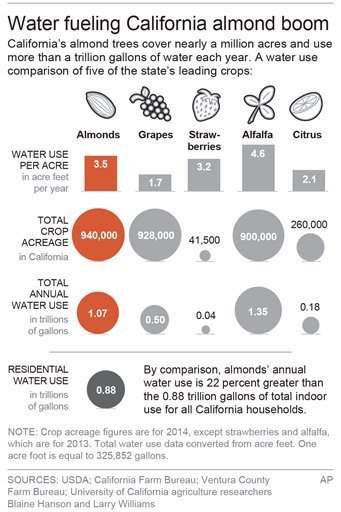 Graphic shows water use data for some of California's leading crops; 2c x 5 inches; 96.3 mm x 127 mm;
