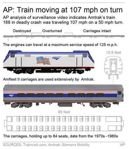 Graphics gives details of the Amtrak train in Tuesday's crash.
