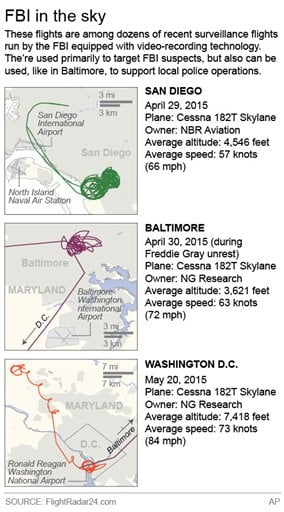 Graphic shows three distinct flight paths over major U.S. cities conducted by the FBI
