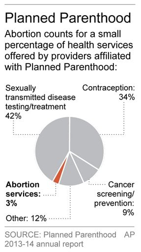 Graphic shows Planned Parenthood services; 1c x 3 inches; 46.5 mm x 76 mm
