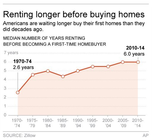 Graphic shows median number of years renting before becoming a first-time homebuyer.