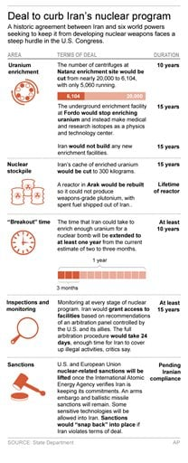 Graphic shows major elements of Iranian nuclear deal; 2c x 8 inches; 96.3 mm x 203 mm;
