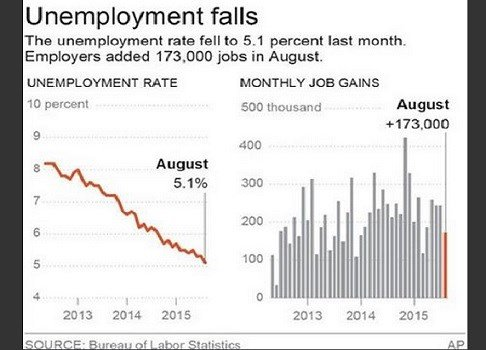 Graphic shows the national unemployment rate and monthly job gains. AP