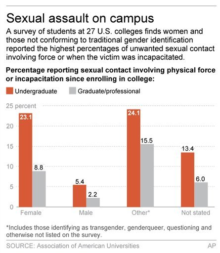 Graphic shows result of survey on campus sexual assault; 2c x 4 inches; 96.3 mm x 101 mm;