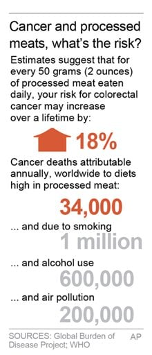 Chart compares cancer deaths attributable to a variety of factors including diets high in processed meat.