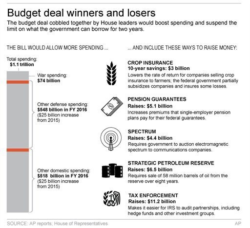 Graphic shows details of House budget deal; 3c x 5 inches; 146 mm x 127 mm;