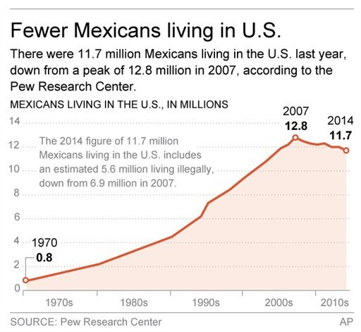 Graphic shows Mexican immigration population in the U.S. over time.