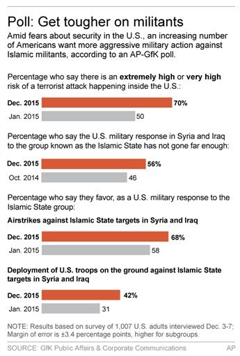 Graphic shows results of AP-GfK poll on fighting the Islamic State group; 2c x 5 inches; 96.3 mm x 127 mm;