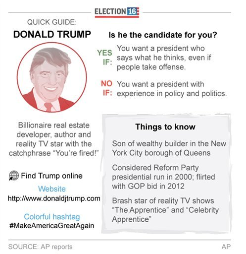 Graphic profiles Republican presidential candidate Donald Trump; 2c x 4 inches; 96.3 mm x 101 mm;