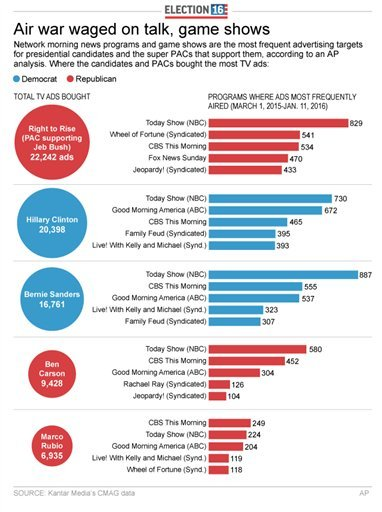 Graphic shows top ad spending by TV show and candidate; 3c x 7 inches; 146 mm x 177 mm;