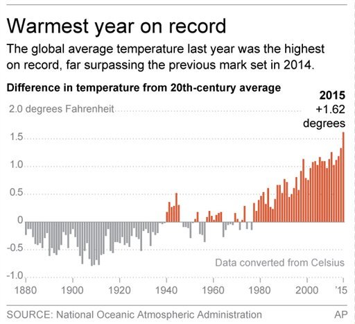 Graphic shows annual difference in temperature from the 20th-century average; 2c x 3 inches; 96.3 mm x 76 mm;