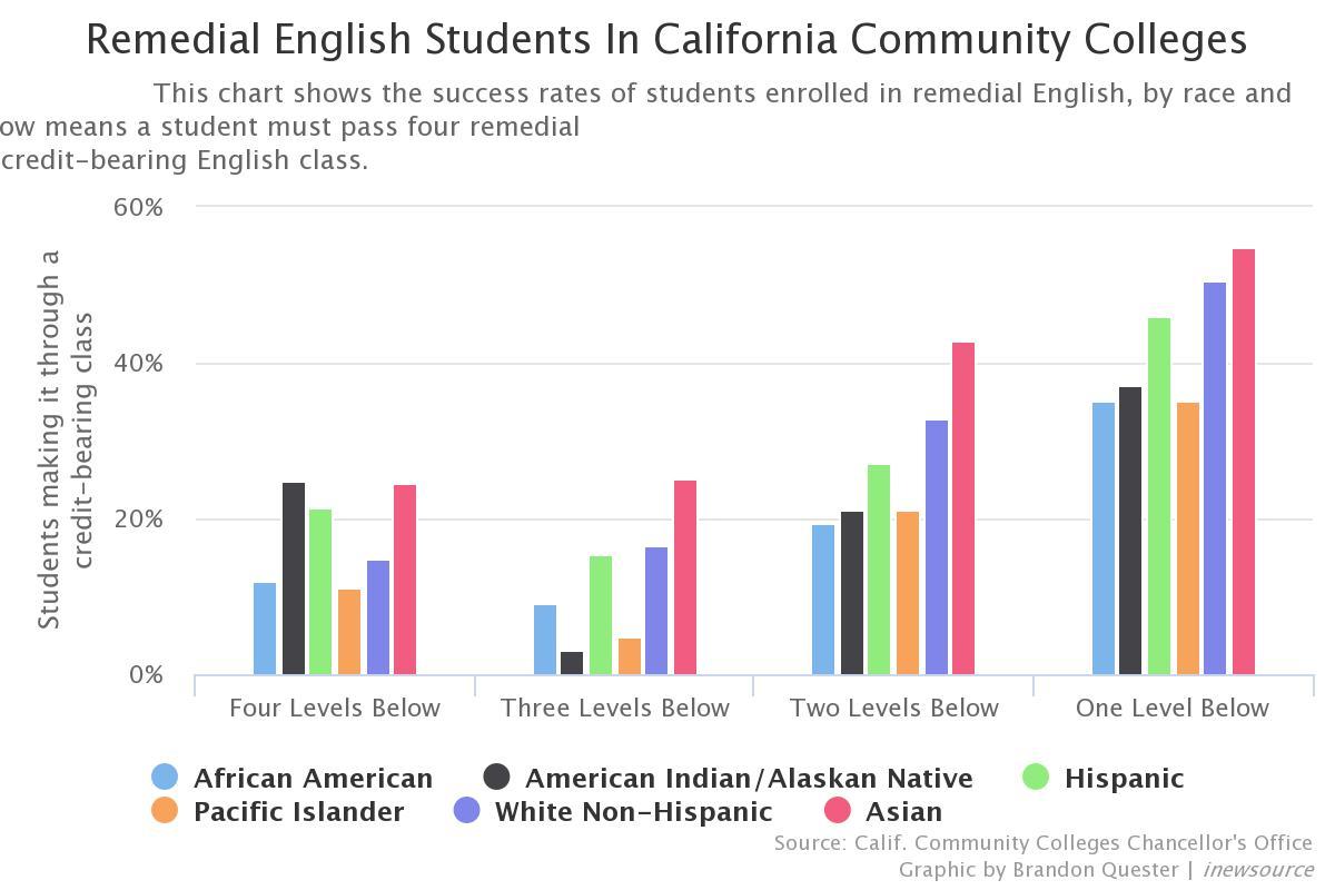 Remedial Classes: A community college 'segregation machine